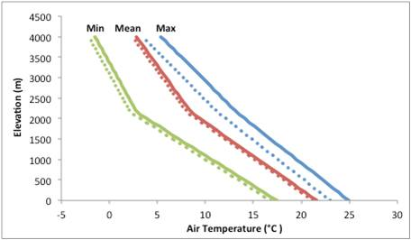 Air Temperature By Elevation