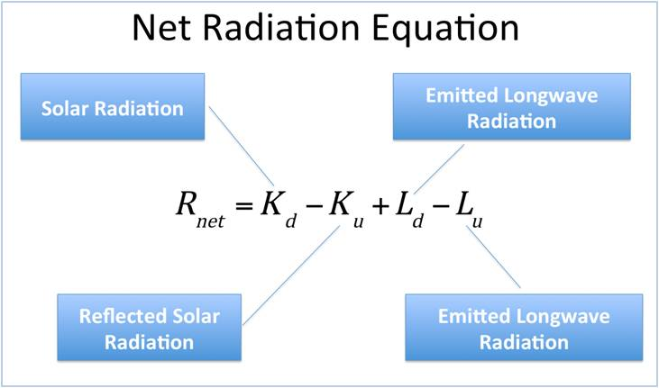 Net Radiation Equation