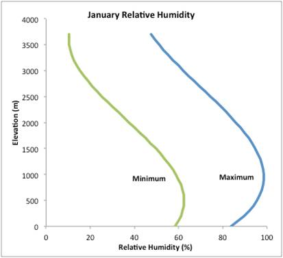 Relative Humidity By Elevation