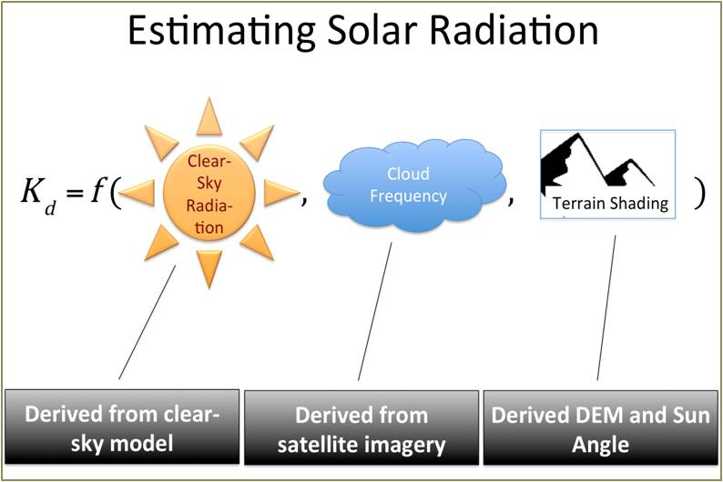 Solar Radiation Function